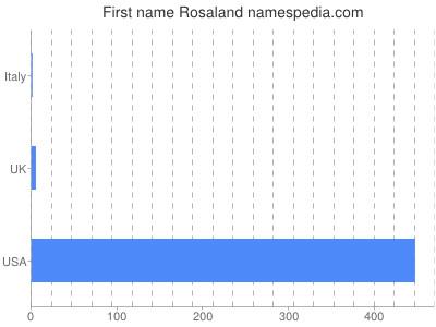Given name Rosaland
