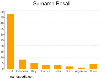 Surname Rosali
