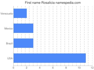 Given name Rosalicia