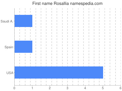 Given name Rosallia