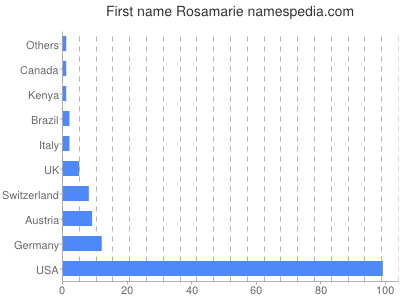 Given name Rosamarie