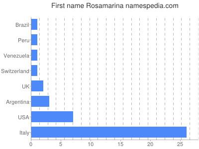 Given name Rosamarina