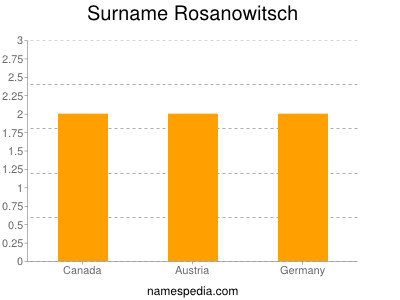 Surname Rosanowitsch