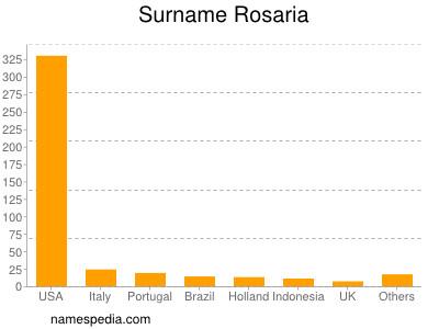 Surname Rosaria