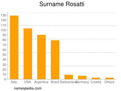 Surname Rosatti