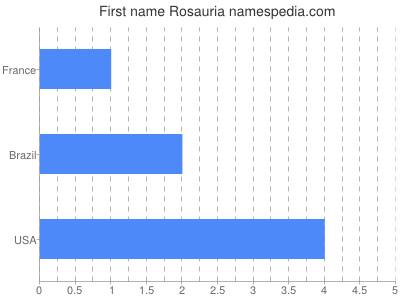 Given name Rosauria