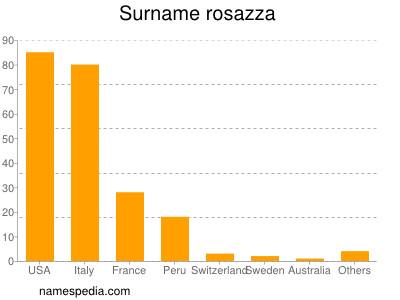 Surname Rosazza