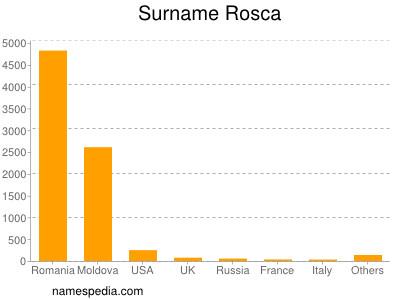 Surname Rosca