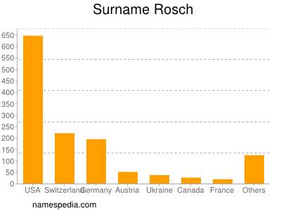 Surname Rosch