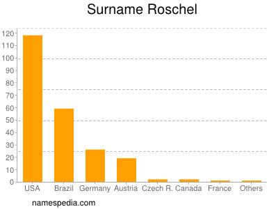 Surname Roschel