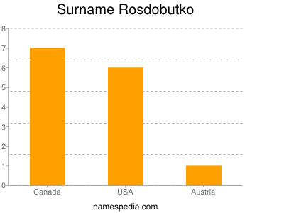 Surname Rosdobutko