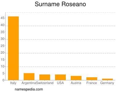 Surname Roseano