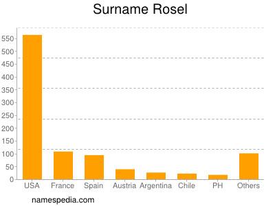 Surname Rosel