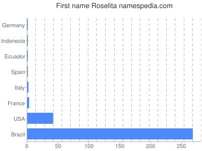 Given name Roselita