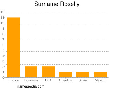 Surname Roselly