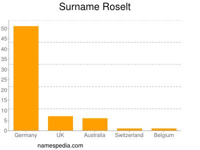 Surname Roselt