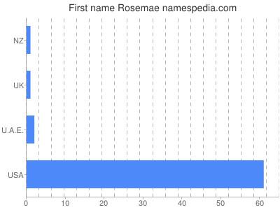 Given name Rosemae