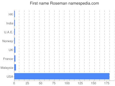 Given name Roseman