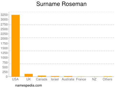 Surname Roseman