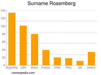 Surname Rosemberg