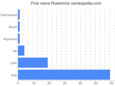 Given name Rosemma