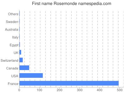 Given name Rosemonde