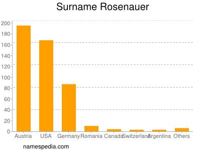 Surname Rosenauer