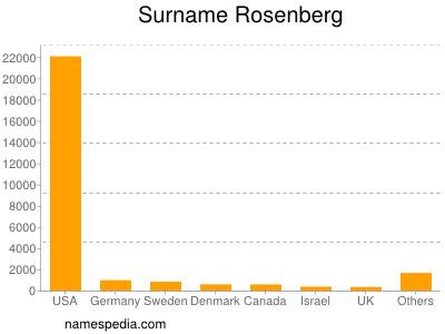 Surname Rosenberg