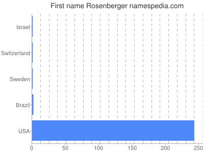 Given name Rosenberger