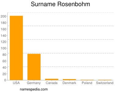 Surname Rosenbohm