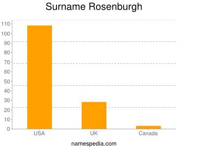 Surname Rosenburgh