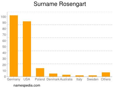 Surname Rosengart