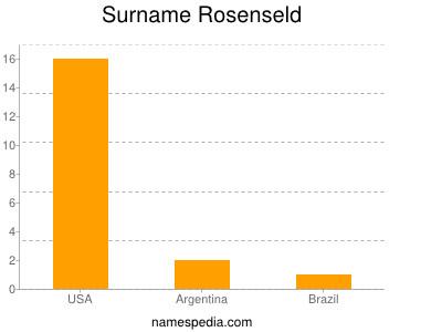 Surname Rosenseld