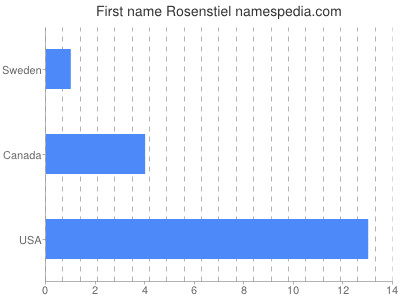 Given name Rosenstiel