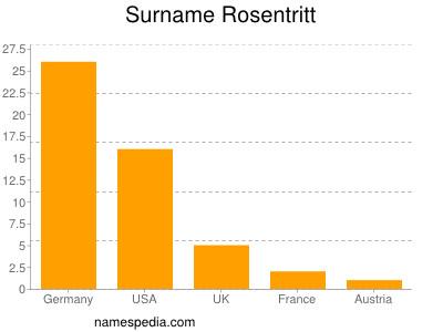 Surname Rosentritt