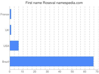 Given name Roseval