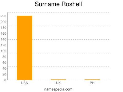 Surname Roshell