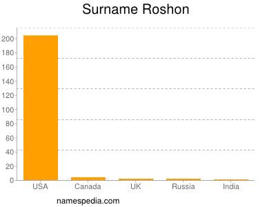 Surname Roshon