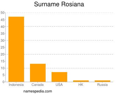 Surname Rosiana