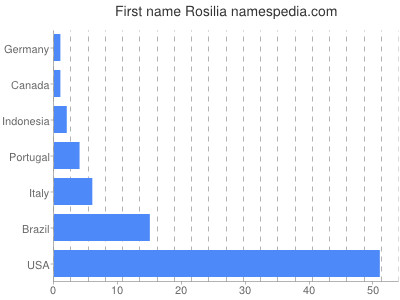 Given name Rosilia