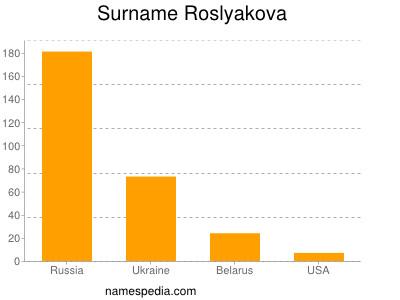 Surname Roslyakova