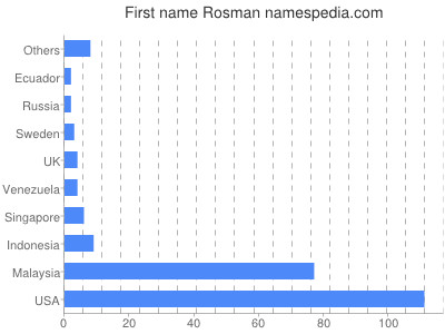Given name Rosman