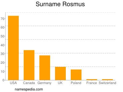 Surname Rosmus