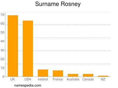 Rosney Names Encyclopedia