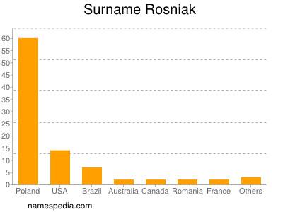 Surname Rosniak