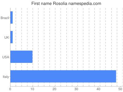Given name Rosolia