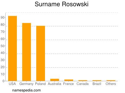 Surname Rosowski