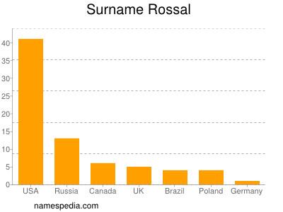 Surname Rossal