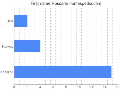Given name Rossarin