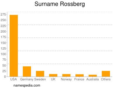 Surname Rossberg